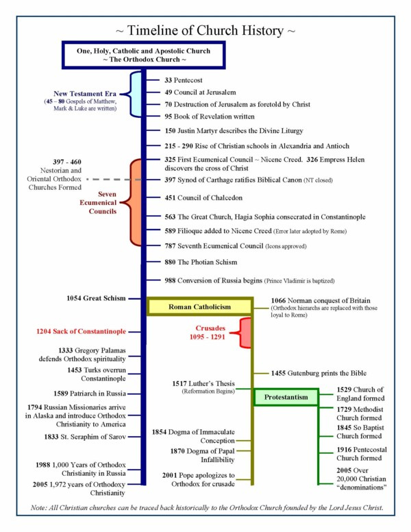 A Timeline of Church History Page 1 2.JPG